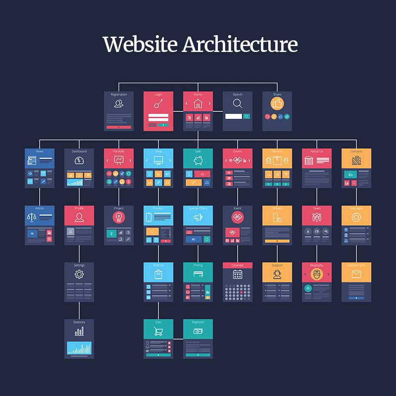 Website architecture Services – An Overview